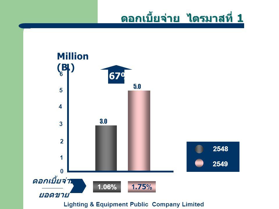 Lighting & Equipment Public Company Limited ดอกเบี้ยจ่าย ไตรมาสที่ 1 +67% 3.0 5.0 0 1 2 3 4 6 5 Million (B.) 2548 2549 ดอกเบี้ยจ่าย ยอดขาย 1.06%1.75%