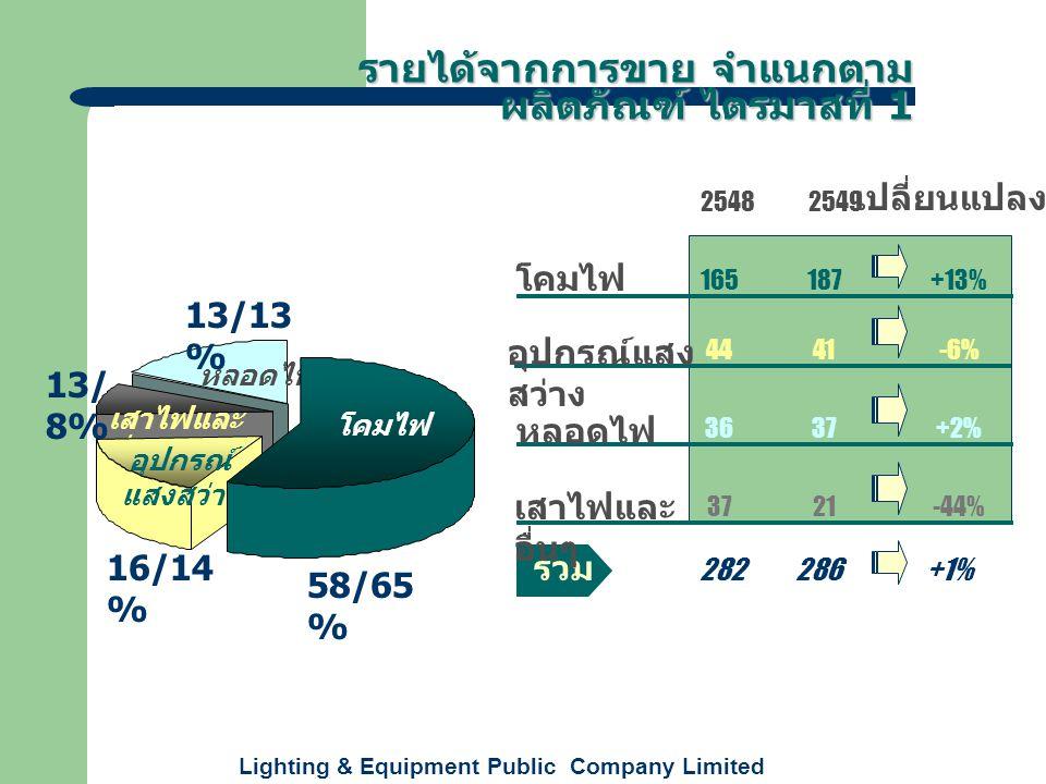 Lighting & Equipment Public Company Limited 2548 2549 เปลี่ยนแปลง หลอดไฟ เสาไฟและ อื่นๆ รายได้จากการขาย จำแนกตาม ผลิตภัณฑ์ ไตรมาสที่ 1 รวม 165187+13% 4441 3637 21 -6% +2% -44% 282286+1% อุปกรณ์แสง สว่าง โคมไฟ หลอดไฟ เสาไฟและ อื่นๆ อุปกรณ์ แสงสว่าง โคมไฟ 16/14 % 58/65 % 13/ 8% 13/13 %