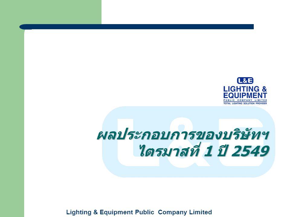 Lighting & Equipment Public Company Limited +1% 282 286 รายได้จากการขาย ไตรมาสที่ 1 รายได้จากการขาย ไตรมาสที่ 1 2548 0 40 80 120 160 240 200 300 Millio n (B.) CONS OL.