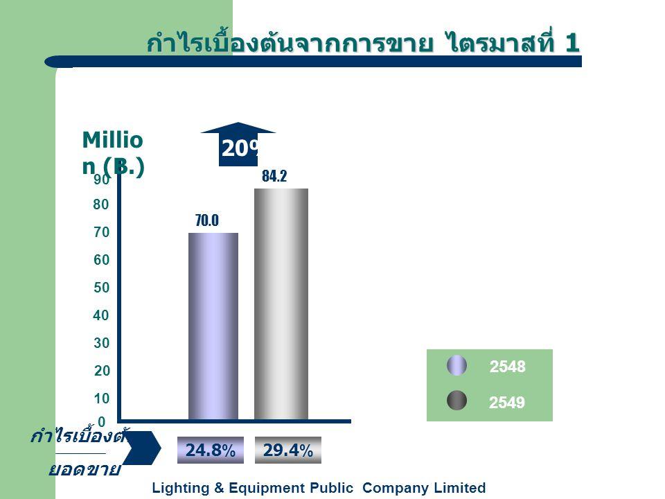 Lighting & Equipment Public Company Limited +20% 70.0 84.2 กำไรเบื้องต้นจากการขาย ไตรมาสที่ 1 กำไรเบื้องต้นจากการขาย ไตรมาสที่ 1 2548 0 10 20 30 40 60 50 70 Millio n (B.) 2549 80 90 กำไรเบื้องต้น ยอดขาย 24.8% 29.4%