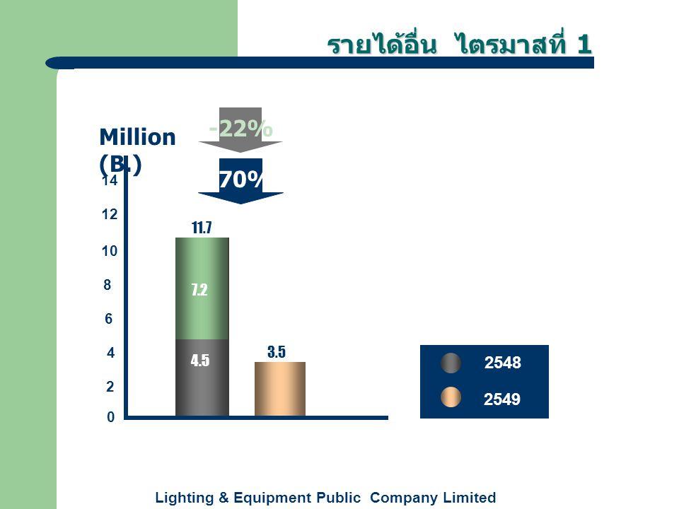 Lighting & Equipment Public Company Limited ค่าใช้จ่าย ไตรมาสที่ 1 +16% 59.8 69.1 0 10 20 30 40 60 50 Million (B.) 70 2548 2549 ค่าใช้จ่ายจากการขายและ บริหาร ยอดขาย 21.1%21.1%24.2%