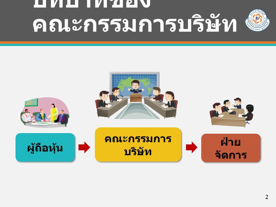 บทบาทของ คณะกรรมการบริษัท ผู้ถือหุ้น ฝ่าย จัดการ คณะกรรมการ บริษัท คณะกรรมการ บริษัท 2
