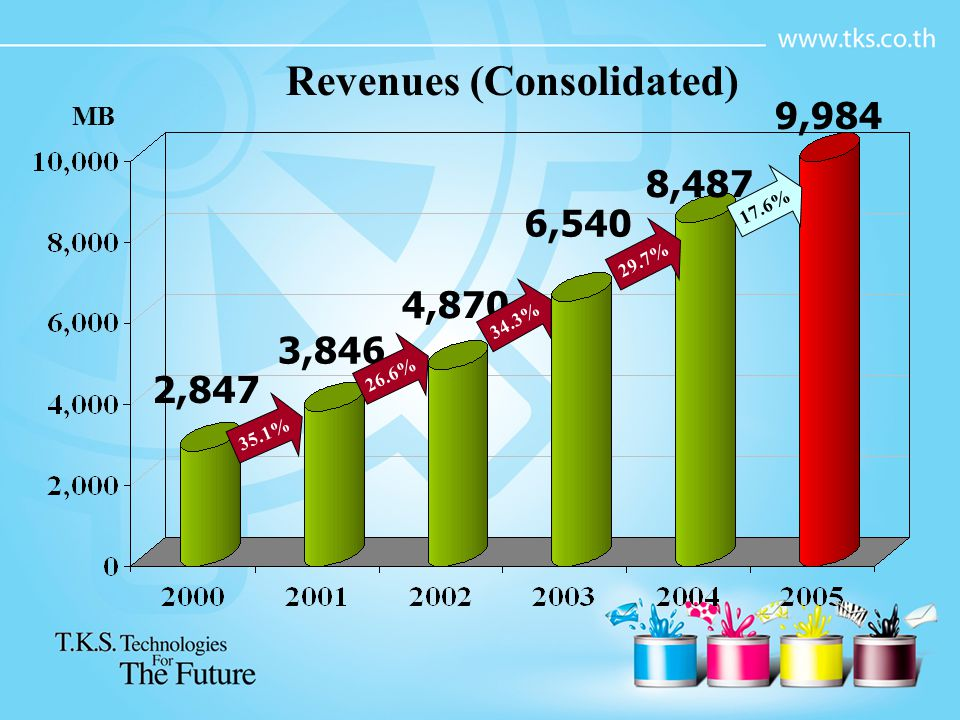 Revenues (Consolidated) MB 8,487 6,540 4,870 3,846 2,847 35.1% 29.7% 26.6% 34.3% 9,984 17.6%