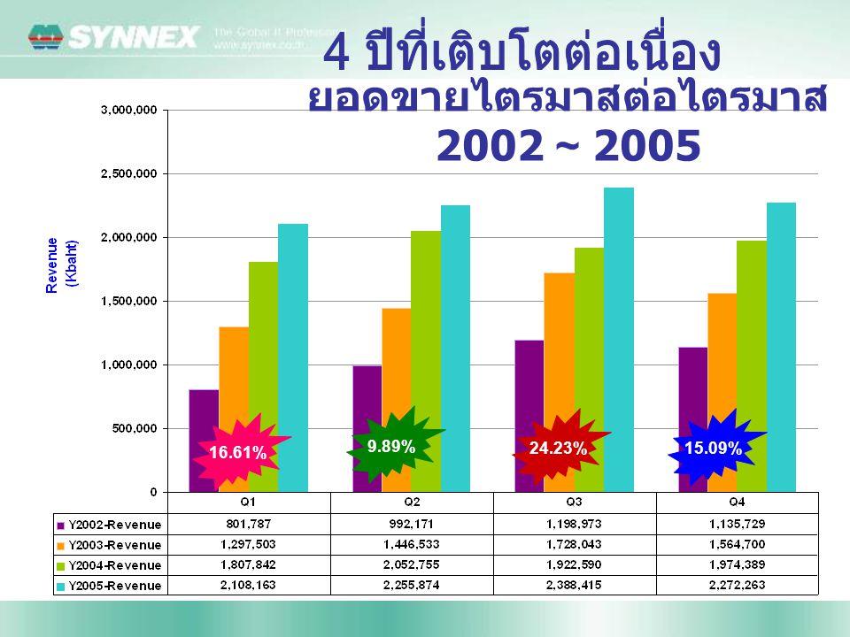 16.61% 9.89% 24.23%15.09% ยอดขายไตรมาสต่อไตรมาส 2002 ~ 2005