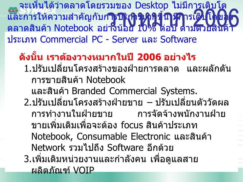 จะเห็นได้ว่าตลาดโดยรวมของ Desktop ไม่มีการเติบโต และการให้ความสำคัญกับการบริการมากขึ้น มีการเติบโตของ ตลาดสินค้า Notebook อย่างน้อย 10% ต่อปี ตามด้วยสินค้า ประเภท Commercial PC - Server และ Software ดังนั้น เราต้องวางหมากในปี 2006 อย่างไร 1.