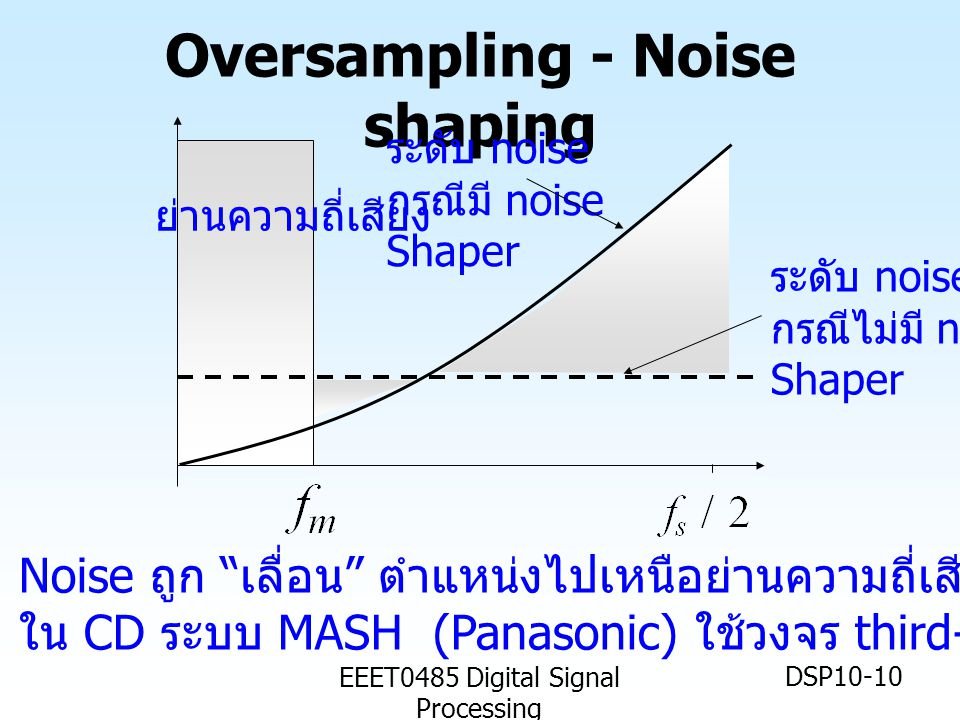 EEET0485 Digital Signal Processing DSP10-10 Oversampling - Noise shaping ระดับ noise กรณีไม่มี noise Shaper ระดับ noise กรณีมี noise Shaper ย่านความถี่เสียง Noise ถูก เลื่อน ตำแหน่งไปเหนือย่านความถี่เสียง ใน CD ระบบ MASH (Panasonic) ใช้วงจร third-order noise shaper