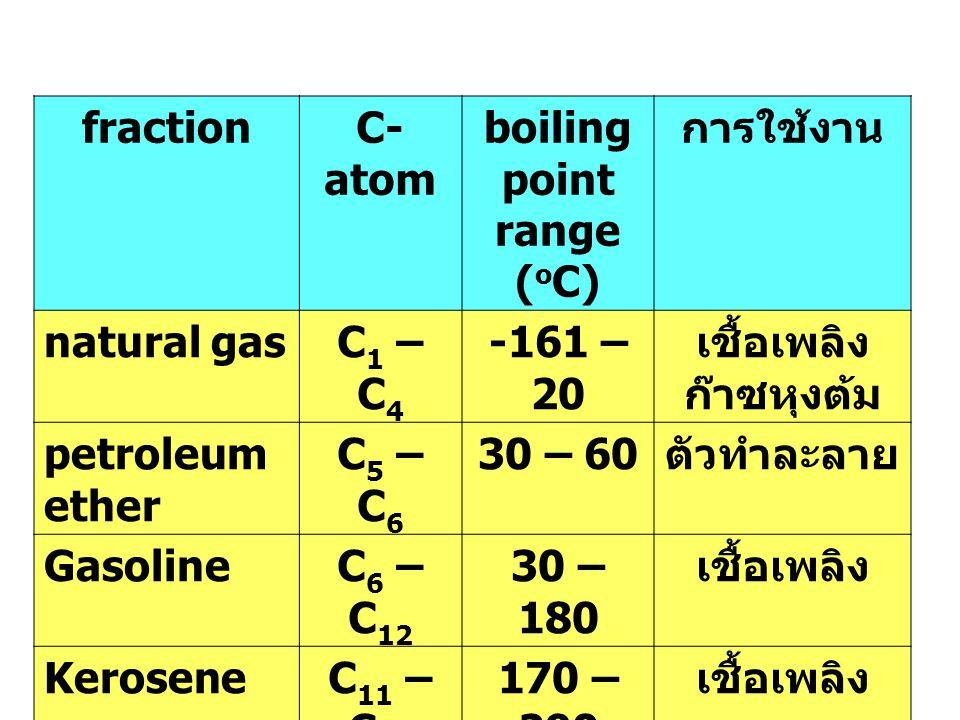 fractionC- atom boiling point range ( o C) การใช้งาน natural gasC 1 – C 4 -161 – 20 เชื้อเพลิง ก๊าซหุงต้ม petroleum ether C 5 – C 6 30 – 60 ตัวทำละลาย GasolineC 6 – C 12 30 – 180 เชื้อเพลิง KeroseneC 11 – C 16 170 – 290 เชื้อเพลิง Heating fuel oil C 14 – C 18 260 – 350 เชื้อเพลิง Lubricating oil C 15 – C 24 300 - 370 สารหล่อลื่น