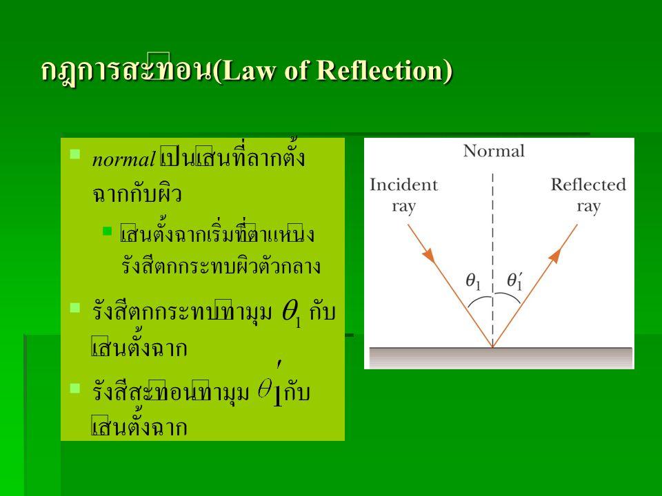 กฎการสะท้อน(Law of Reflection)   normal เป็นเส้นที่ลากตั้ง ฉากกับผิว   เส้นตั้งฉากเริ่มที่ตำแหน่ง รังสีตกกระทบผิวตัวกลาง   รังสีตกกระทบทำมุม  1