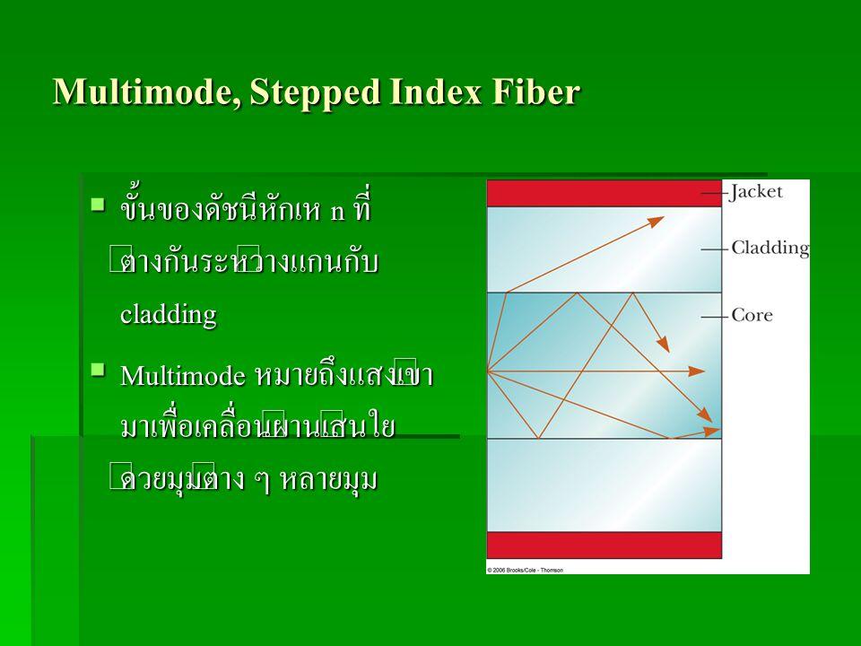 Multimode, Stepped Index Fiber  ขั้นของดัชนีหักเห n ที่ ต่างกันระหว่างแกนกับ cladding  Multimode หมายถึงแสงเข้า มาเพื่อเคลื่อนผ่านเส้นใย ด้วยมุมต่าง