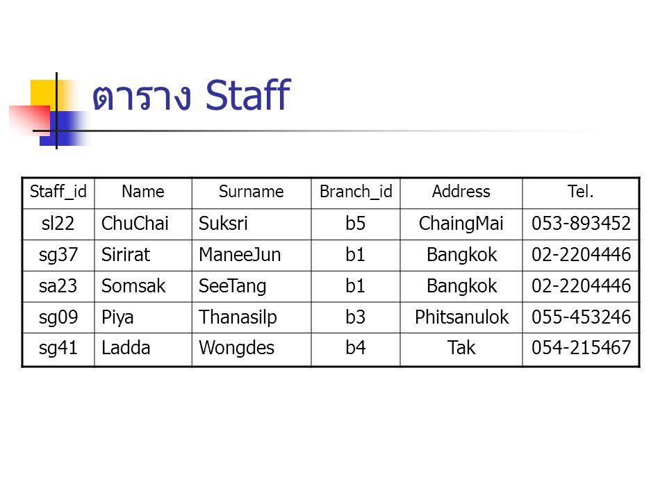 ตาราง Staff Staff_idNameSurnameBranch_idAddressTel. sl22ChuChaiSuksrib5ChaingMai053-893452 sg37SiriratManeeJunb1Bangkok02-2204446 sa23SomsakSeeTangb1B