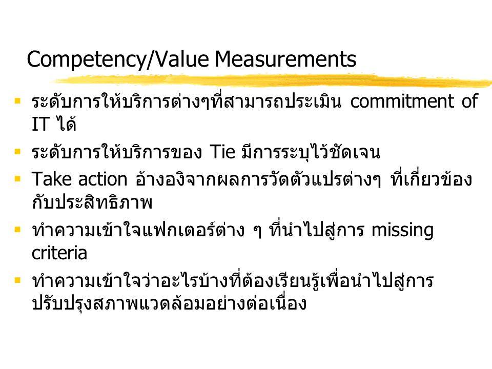 Competency/Value Measurements  ระดับการให้บริการต่างๆที่สามารถประเมิน commitment of IT ได้  ระดับการให้บริการของ Tie มีการระบุไว้ชัดเจน  Take actio