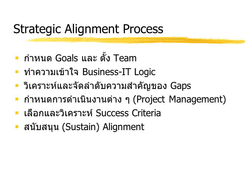 Strategic Alignment Process  กำหนด Goals และ ตั้ง Team  ทำความเข้าใจ Business-IT Logic  วิเคราะห์และจัดลำดับความสำคัญของ Gaps  กำหนดการดำเนินงานต่