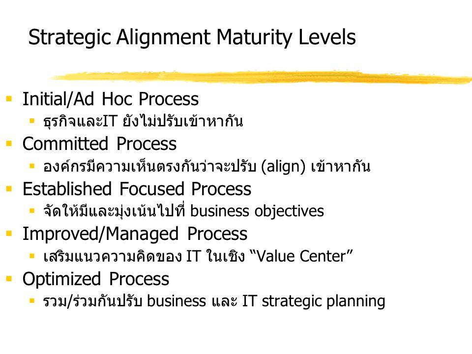 Strategic Alignment Maturity Levels  Initial/Ad Hoc Process  ธุรกิจและ IT ยังไม่ปรับเข้าหากัน  Committed Process  องค์กรมีความเห็นตรงกันว่าจะปรับ