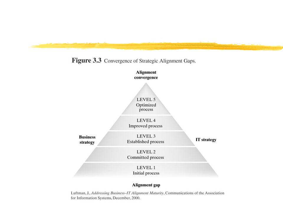 Strategic Alignment Maturity Criteria  การสื่อสาร (Communications)  การวัดสมรรถนะ / คุณค่า (Competency/value measurements)  ความโปร่งใส (Governance)  การเป็นพันธมิตร (Partnerships)  เขบเขตและสถาปัตยกรรม (Scope and Architecture)  ทักษะต่าง ๆ (Skills)
