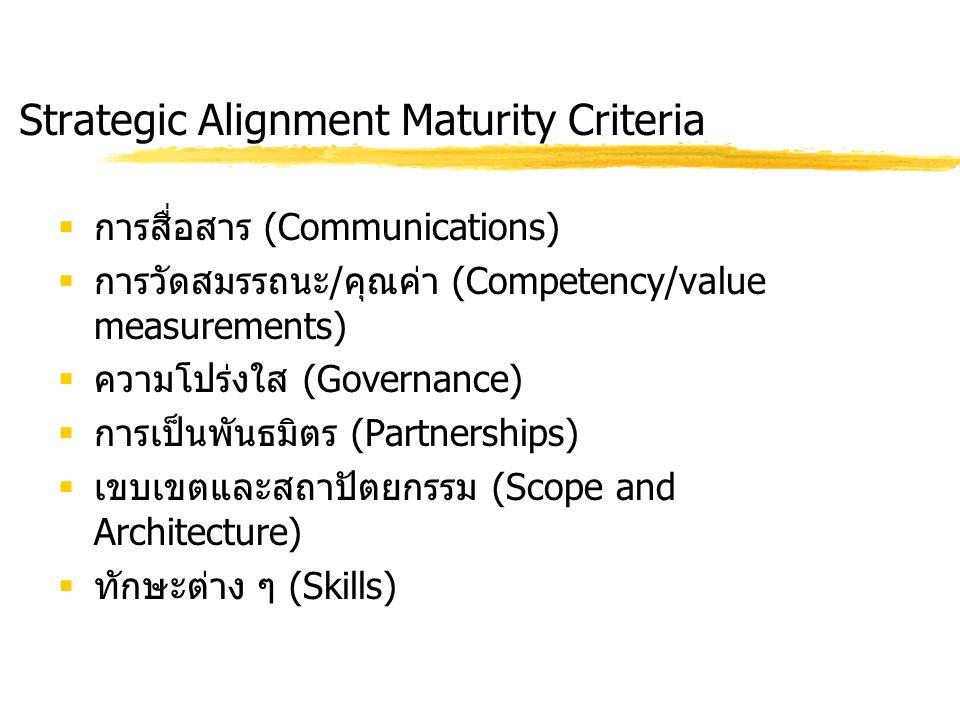 Strategic Alignment Maturity Criteria  การสื่อสาร (Communications)  การวัดสมรรถนะ / คุณค่า (Competency/value measurements)  ความโปร่งใส (Governance