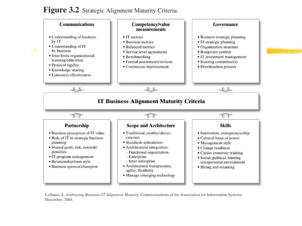 Primary Objective of Assessment:  เห็นตรงกันว่า criterion ใดที่จำเป็นต้องปรับปรุง  เห็นตรงกันว่า criterion ใดที่ดีอยู่แล้ว แต่ควรปรับปรุง ให้ดียิ่งขึ้น  Disagree with how good/bad a criterion is