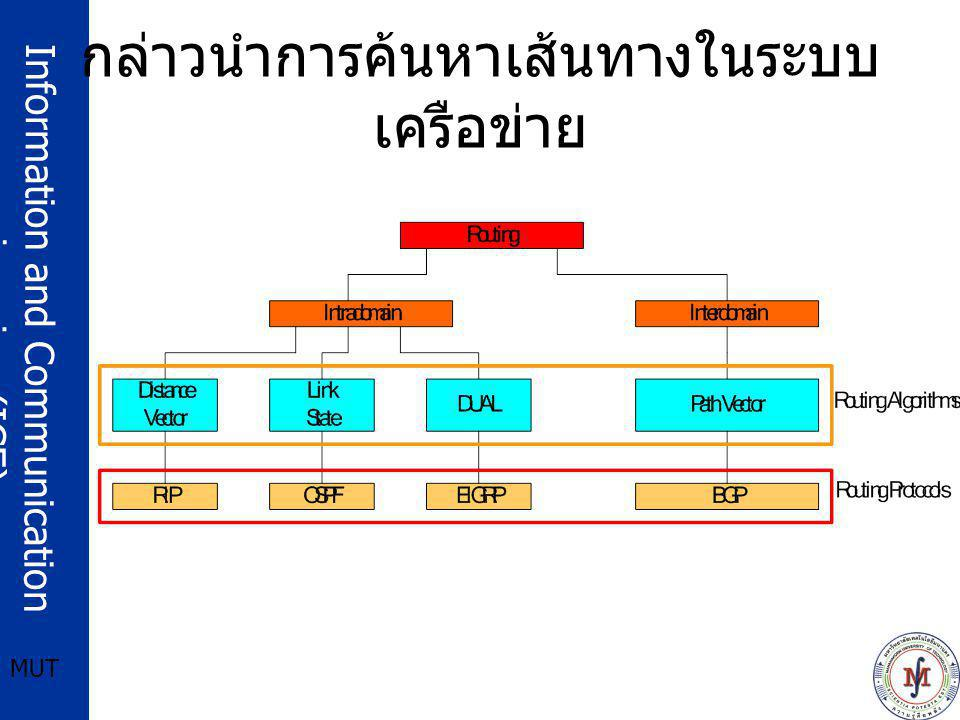 Information and Communication engineering (ICE) MUT BGP keepalive Massage ของ router A1