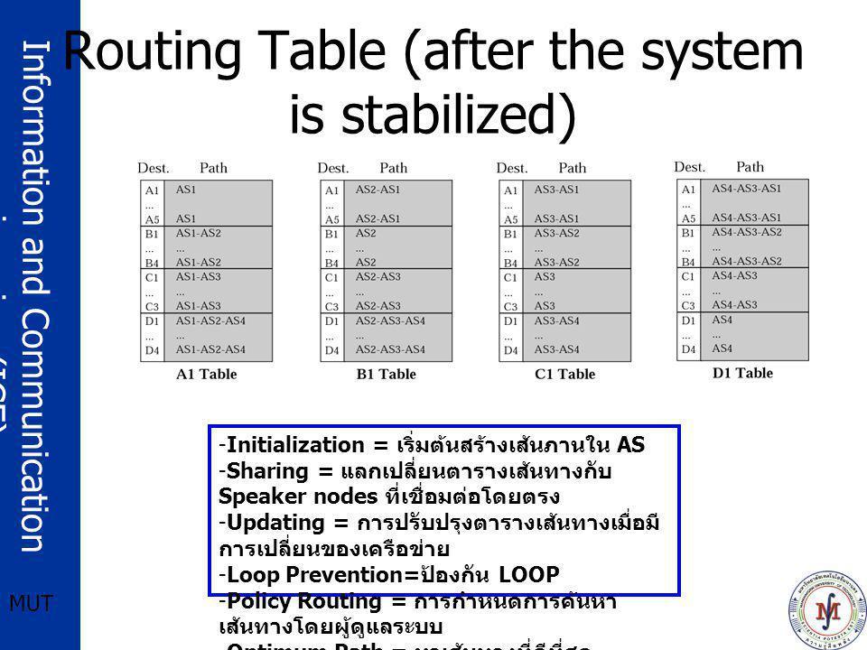 Information and Communication engineering (ICE) MUT ให้นักศึกษาแบ่งกลุ่มกันตามที่จะสอบ LAB 2 คนต่อ 1 กลุ่ม (5 %) ให้ศึกษาอธิบายความแตกต่างและการทำงาน ของ Routing Protocols พร้อมทั้งยกตัวอย่าง การติดตั้ง (Configuration) –RIPv2 –OSPF –EIGRP ให้ศึกษานำเสนอในวันที่ 12 สิงหาคม 2549 ใช้เวลาในการนำเสนอ 15 นาที