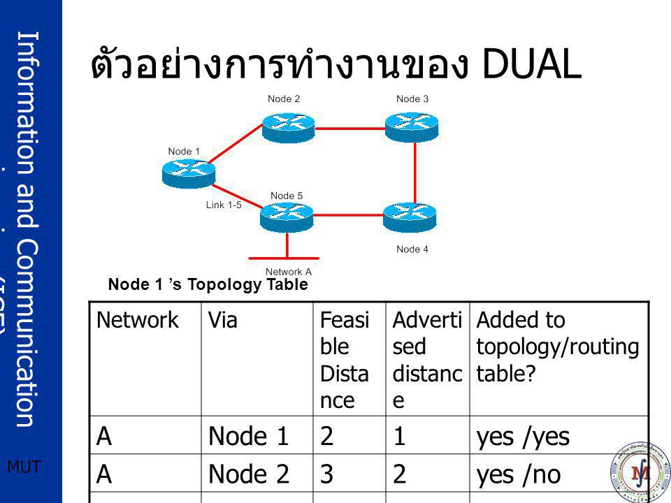 Information and Communication engineering (ICE) MUT ตัวอย่างการทำงานของ DUAL Node 1 's Topology Table NetworkViaFeasi ble Dista nce Adverti sed distan