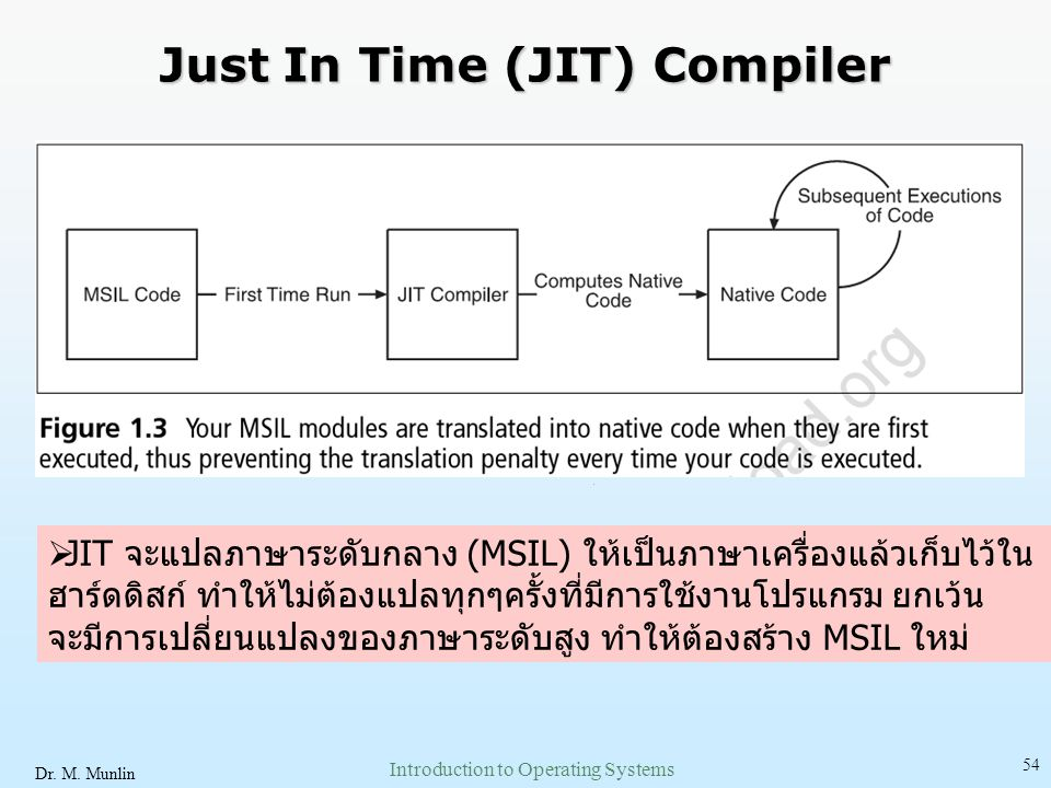 Dr. M. Munlin Introduction to Operating Systems 54 Just In Time (JIT) Compiler  JIT จะแปลภาษาระดับกลาง (MSIL) ให้เป็นภาษาเครื่องแล้วเก็บไว้ใน ฮาร์ดดิ