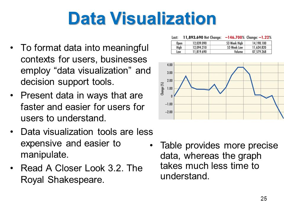 "Data Visualization To format data into meaningful contexts for users, businesses employ ""data visualization"" and decision support tools. Present data"