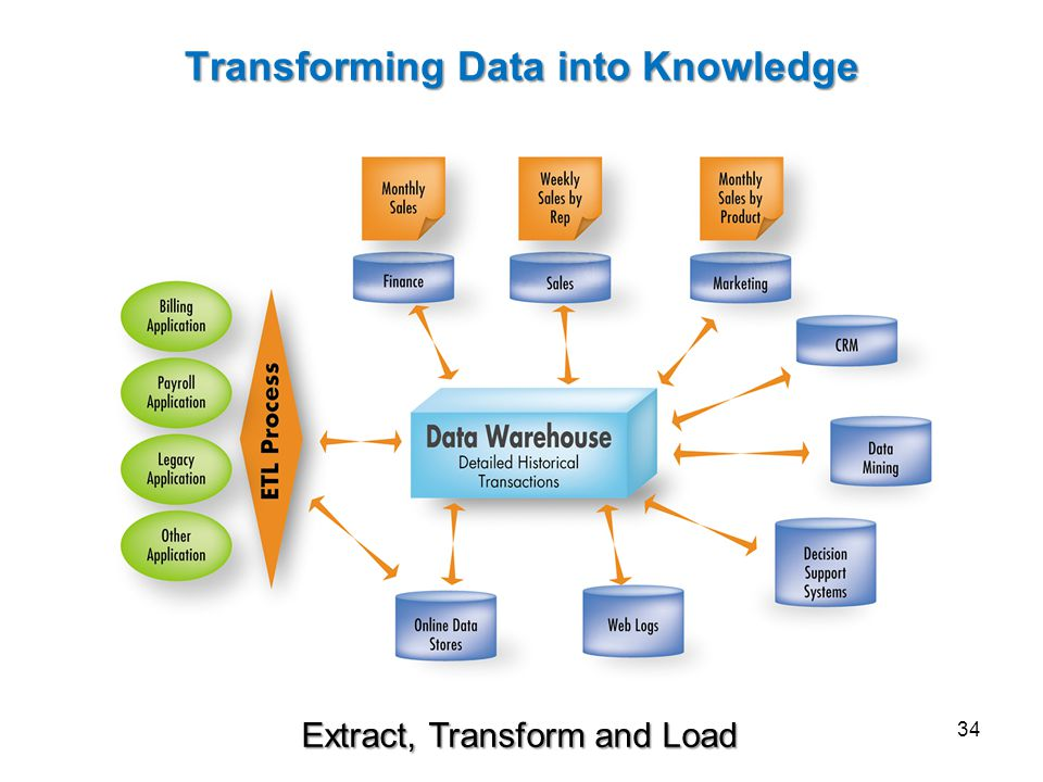 Transforming Data into Knowledge Extract, Transform and Load 34