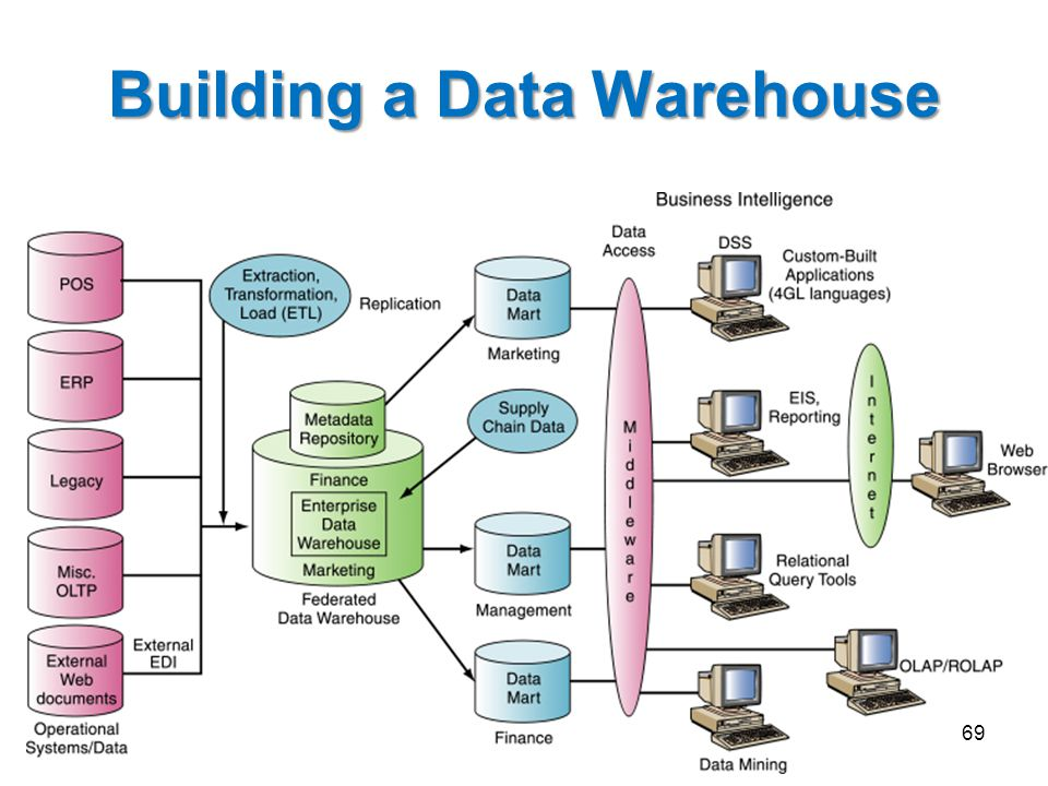 Building a Data Warehouse 11 69