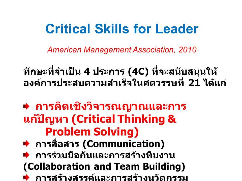 ทักษะที่จำเป็น 4 ประการ (4C) ที่จะสนับสนุนให้ องค์การประสบความสำเร็จในศตวรรษที่ 21 ได้แก่ การคิดเชิงวิจารณญาณและการ แก้ปัญหา (Critical Thinking & Prob