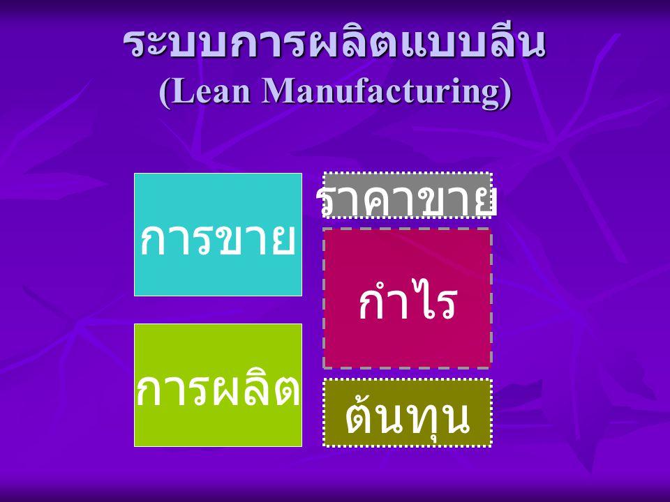 ระบบการผลิตแบบลีน (Lean Manufacturing) การขาย การผลิต ราคาขาย ต้นทุน กำไร