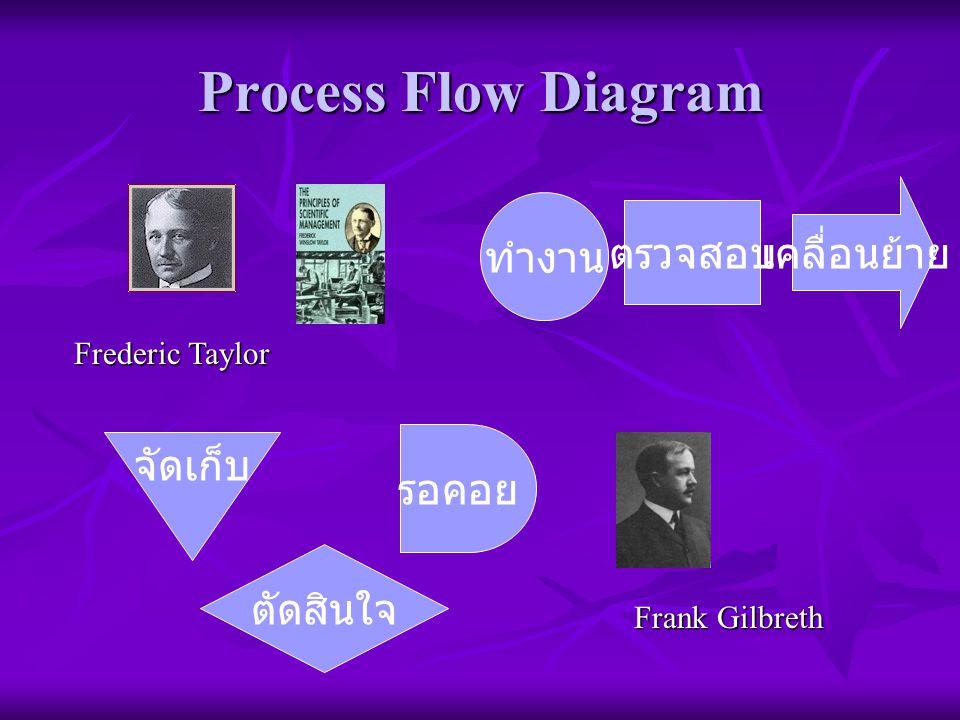 Process Flow Diagram ทำงาน ตรวจสอบ ตัดสินใจ รอคอย จัดเก็บ Frederic Taylor Frank Gilbreth เคลื่อนย้าย