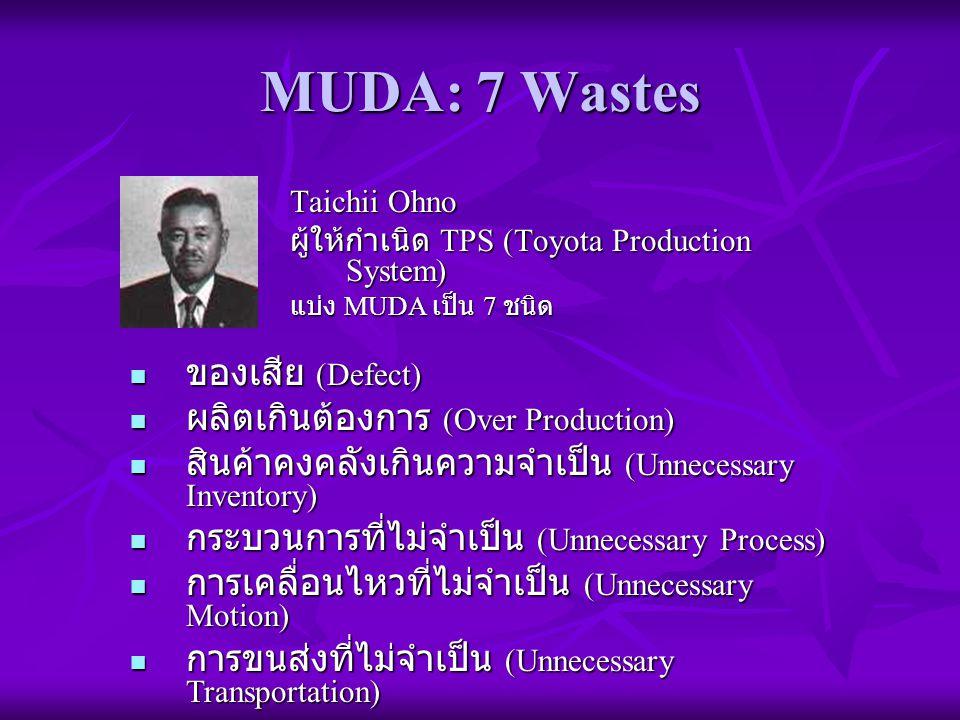 MUDA: 7 Wastes Taichii Ohno ผู้ให้กำเนิด TPS (Toyota Production System) แบ่ง MUDA เป็น 7 ชนิด ของเสีย (Defect) ของเสีย (Defect) ผลิตเกินต้องการ (Over