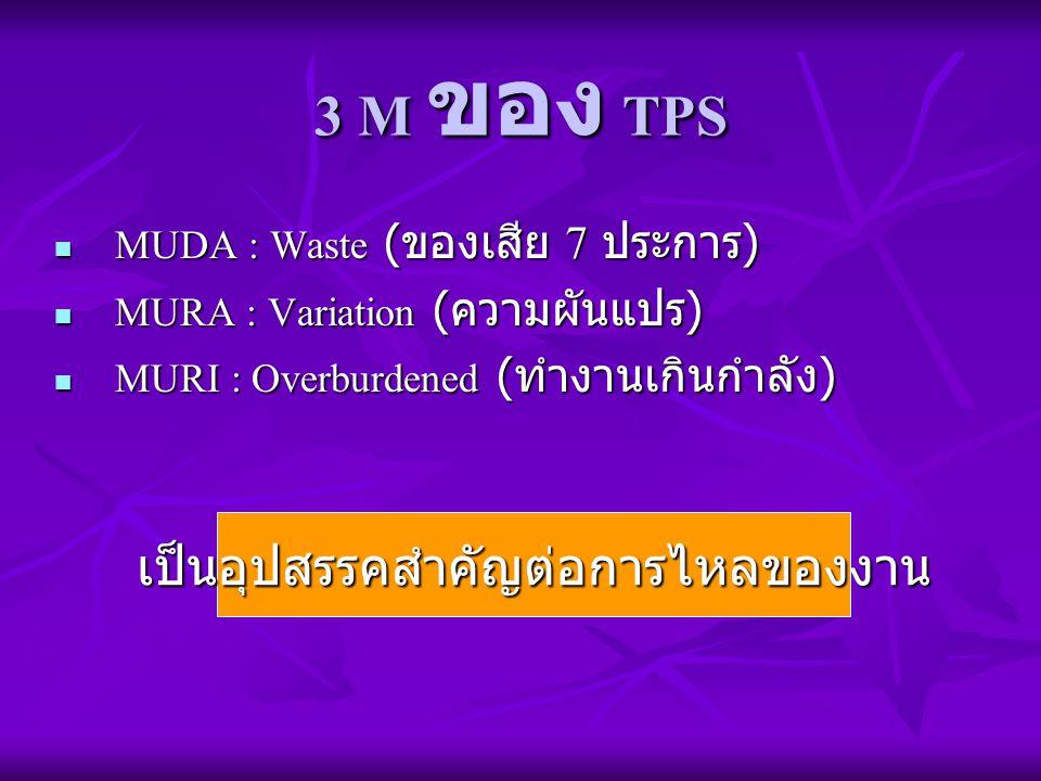 3 M ของ TPS MUDA : Waste ( ของเสีย 7 ประการ ) MUDA : Waste ( ของเสีย 7 ประการ ) MURA : Variation ( ความผันแปร ) MURA : Variation ( ความผันแปร ) MURI :