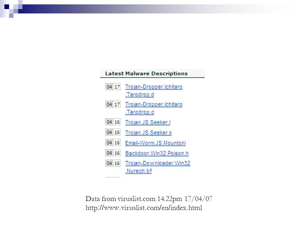 Data from viruslist.com 14.22pm 17/04/07 http://www.viruslist.com/en/index.html