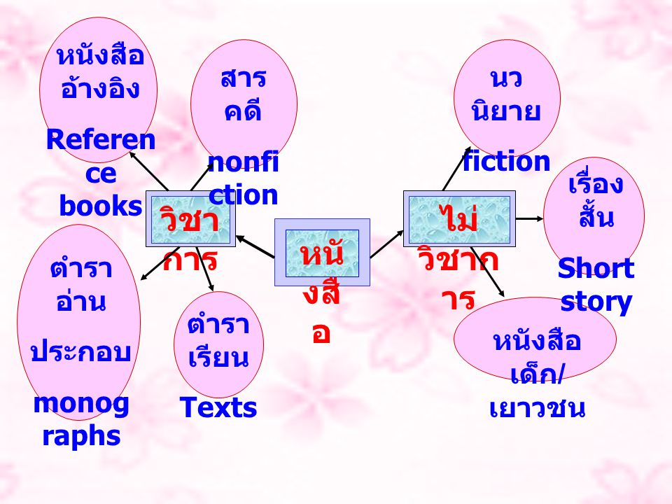 สถิติ เป็นหนังสือ เกี่ยวกับ สถิติ เลขหมู่คือ HA29.5.T35 เลขประจำหนังสือ คือ พ 42 ห 46