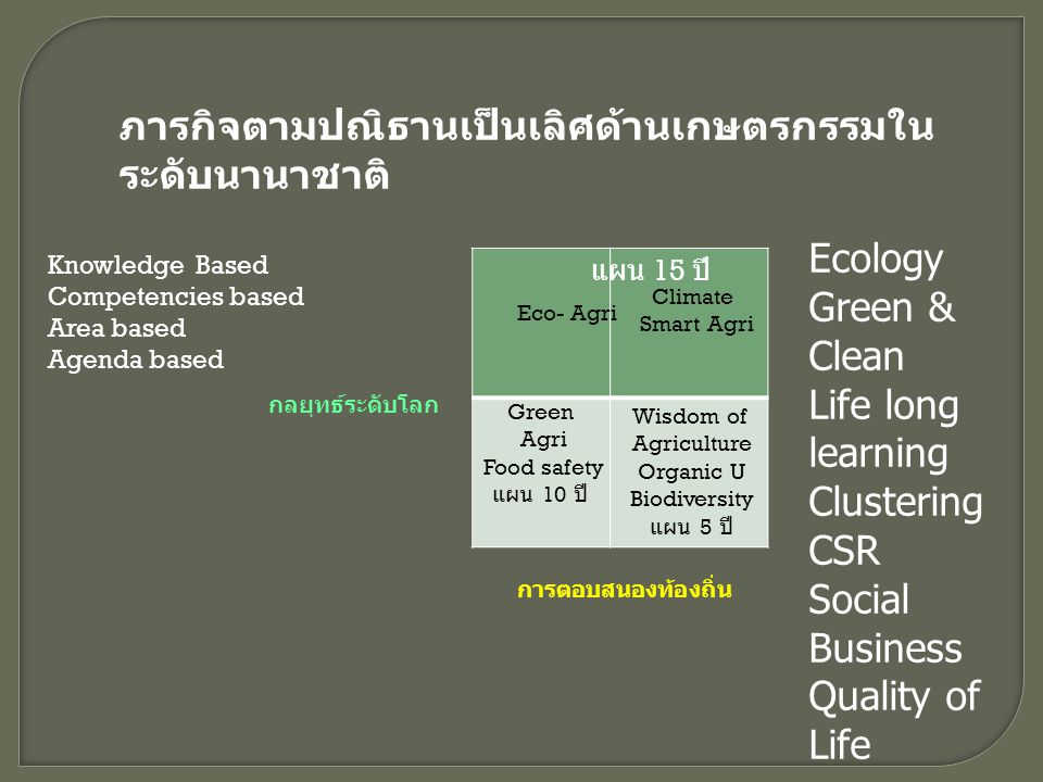 Knowledge Based Competencies based Area based Agenda based Ecology Green & Clean Life long learning Clustering CSR Social Business Quality of Life ภาร