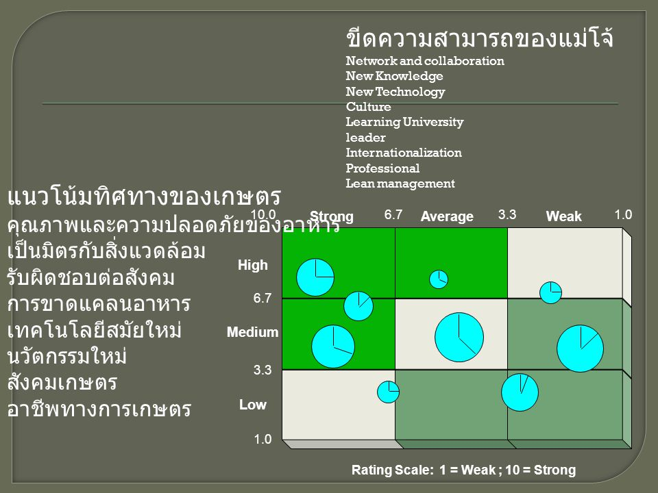 Low High Medium AverageStrongWeak Rating Scale: 1 = Weak ; 10 = Strong 6.7 3.3 10.0 1.0 3.36.7 ขีดความสามารถของแม่โจ้ Network and collaboration New Kn