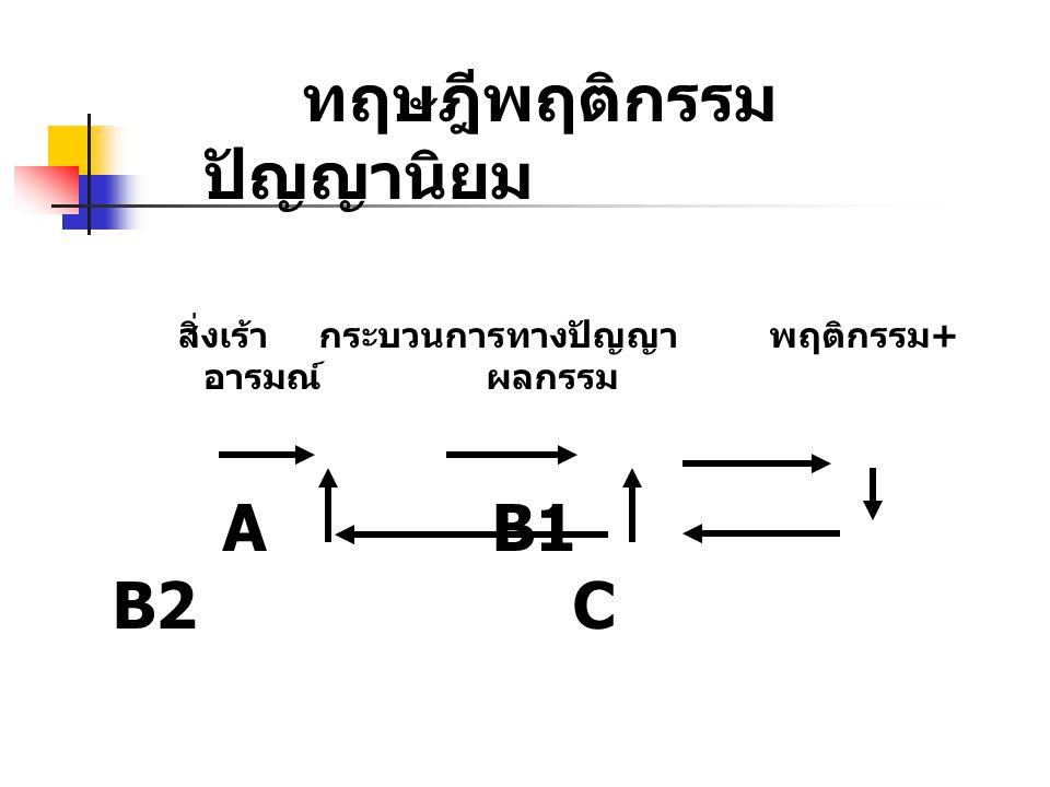 ทฤษฎีพฤติกรรม ปัญญานิยม สิ่งเร้า กระบวนการทางปัญญา พฤติกรรม + อารมณ์ ผลกรรม A B1 B2 C