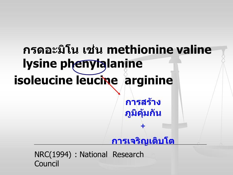 กรดอะมิโน เช่น กรดอะมิโน เช่น methionine valine lysine phenylalanine isoleucine leucine arginine การสร้าง ภูมิคุ้มกัน + การเจริญเติบโต NRC(1994) : Nat