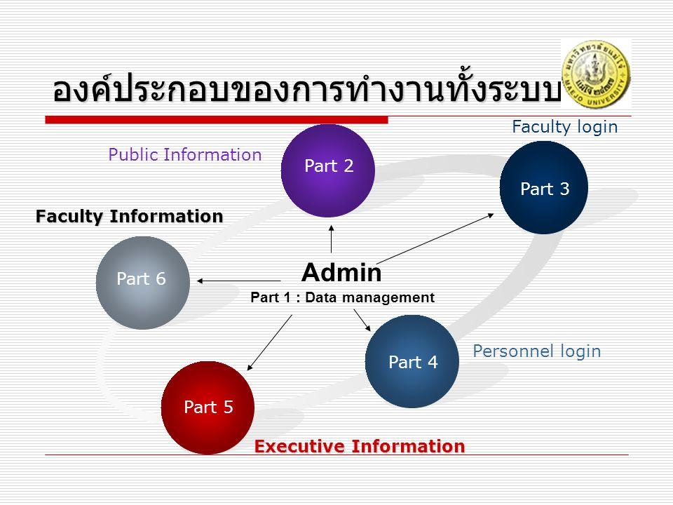 องค์ประกอบของการทำงานทั้งระบบ องค์ประกอบของการทำงานทั้งระบบ Part 6 Part 2 Part 3 Part 4 Part 5 Admin Part 1 : Data management Public Information Facul