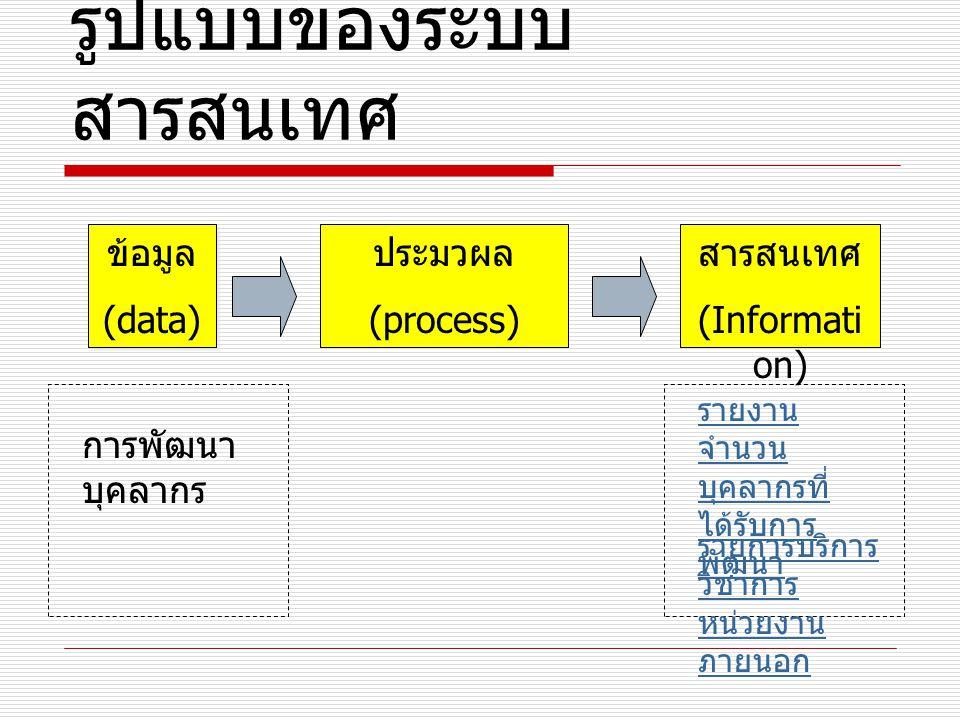 ข้อมูล (data) ข้อมูล (data) ประมวผล (process) สารสนเทศ (Informati on) การพัฒนา บุคลากร รายงาน จำนวน บุคลากรที่ ได้รับการ พัฒนา รูปแบบของระบบ สารสนเทศ รายการบริการ วิชาการ หน่วยงาน ภายนอก
