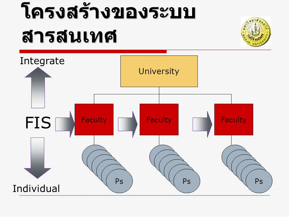 Ps Faculty University Ps Faculty โครงสร้างของระบบ สารสนเทศ Faculty Ps FIS Individual Integrate
