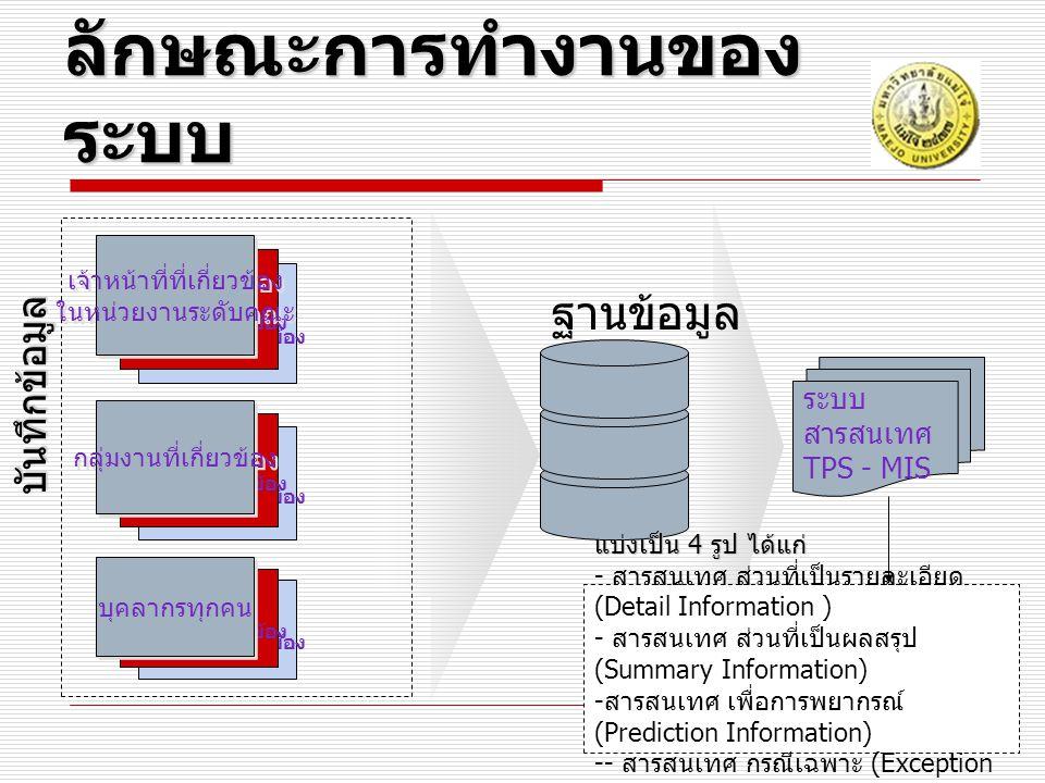 องค์ประกอบของการทำงานทั้งระบบ องค์ประกอบของการทำงานทั้งระบบ Part 6 Part 2 Part 3 Part 4 Part 5 Admin Part 1 : Data management Public Information Faculty login Personnel login Executive Information Faculty Information