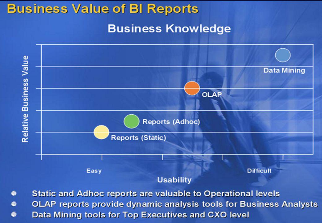 ความต้องการข้อมูลที่แตกต่างในแต่ละกลุ่ม ผู้ใช้ มีผู้ใช้หลายกลุ่มที่สามารถได้รับประโยชน์จากการใช้ Business Intelligence มีผู้ใช้หลายกลุ่มที่สามารถได้รับประโยชน์จากการใช้ Business Intelligence ผู้บริหารระดับสูง เป็นผู้ดูแลและเน้นในภาพรวมของธุรกิจ ผู้บริหารระดับสูง เป็นผู้ดูแลและเน้นในภาพรวมของธุรกิจ ผู้ตัดสินใจ โดยทั่วไปจะโฟกัสที่ผู้รับผิดชอบ เช่นผู้จัดการ ฝ่ายการเงิน แผนกบุคคล หน่วยการผลิด และ อื่นๆ ผู้ตัดสินใจ โดยทั่วไปจะโฟกัสที่ผู้รับผิดชอบ เช่นผู้จัดการ ฝ่ายการเงิน แผนกบุคคล หน่วยการผลิด และ อื่นๆ ผู้ใช้ข้อมูลทั่วไป มักจะเป็นผู้จัดการหรือพนักงานที่ยุ่ง เกี่ยวกับข้อมูลทำงานทั่วไป หรือ Back Office ผู้ใช้ข้อมูลทั่วไป มักจะเป็นผู้จัดการหรือพนักงานที่ยุ่ง เกี่ยวกับข้อมูลทำงานทั่วไป หรือ Back Office พนักงานในสายงานต่างๆ เป็นพนักงานที่อาจใช้ BI โดย ที่ไม่ทราบว่าใช้งานอยู่ พนักงานในสายงานต่างๆ เป็นพนักงานที่อาจใช้ BI โดย ที่ไม่ทราบว่าใช้งานอยู่ นักวิเคราะห์ เป็นกลุ่มผู้ใช้ที่ทำการวิเคราะห์ข้อมูลแบบ เจาะลึก นักวิเคราะห์ เป็นกลุ่มผู้ใช้ที่ทำการวิเคราะห์ข้อมูลแบบ เจาะลึก