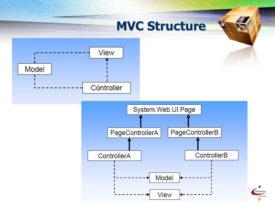 attawit_it@hotmail.com 7 MVC Structure