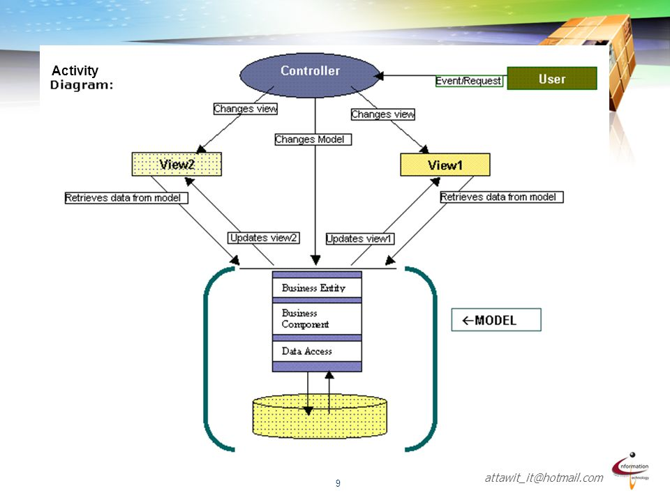 attawit_it@hotmail.com 10 MVC Sequence Diagram