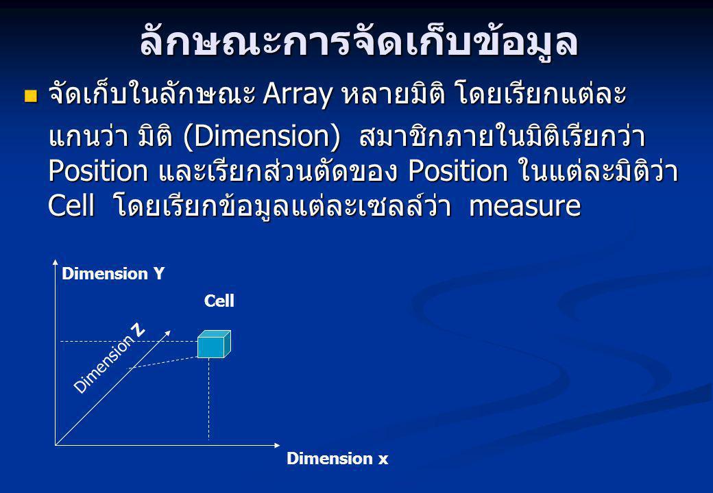 ลักษณะการจัดเก็บข้อมูล จัดเก็บในลักษณะ Array หลายมิติ โดยเรียกแต่ละ จัดเก็บในลักษณะ Array หลายมิติ โดยเรียกแต่ละ แกนว่า มิติ (Dimension) สมาชิกภายในมิติเรียกว่า Position และเรียกส่วนตัดของ Position ในแต่ละมิติว่า Cell โดยเรียกข้อมูลแต่ละเซลล์ว่า measure Cell Dimension Y Dimension x Dimension Z