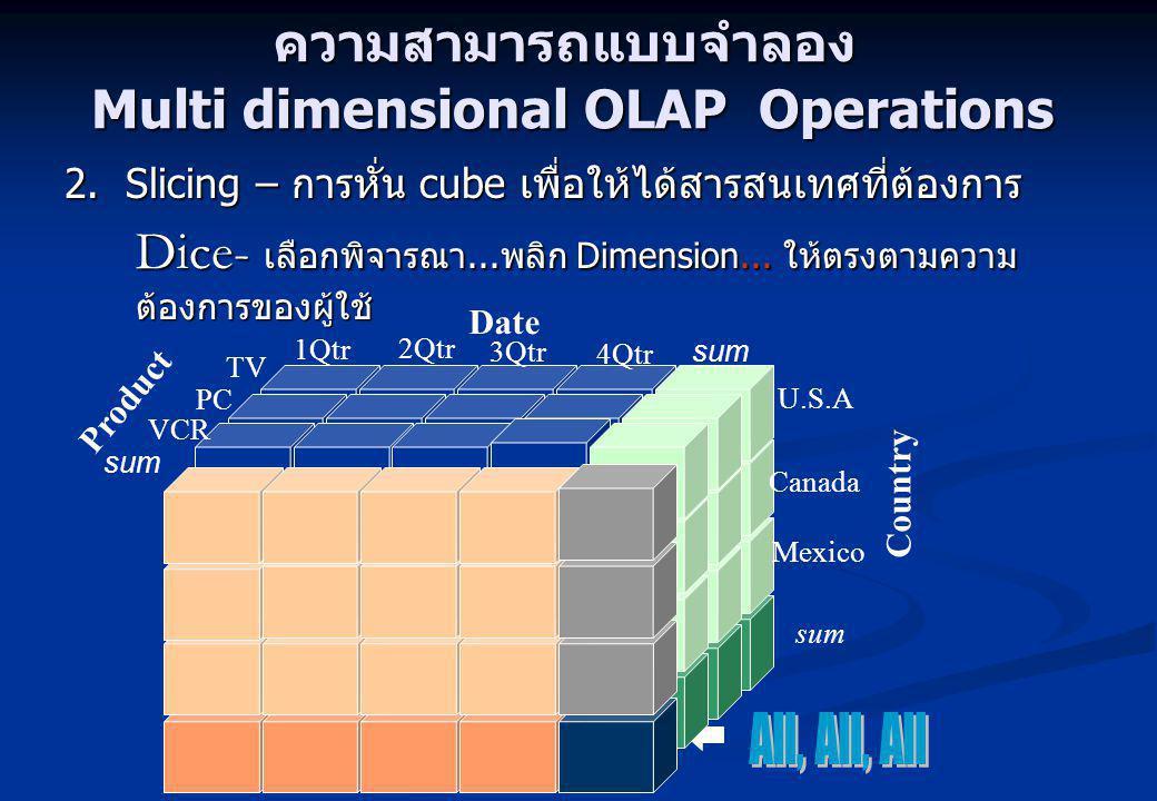ความสามารถแบบจำลอง Multi dimensional OLAP Operations 2.