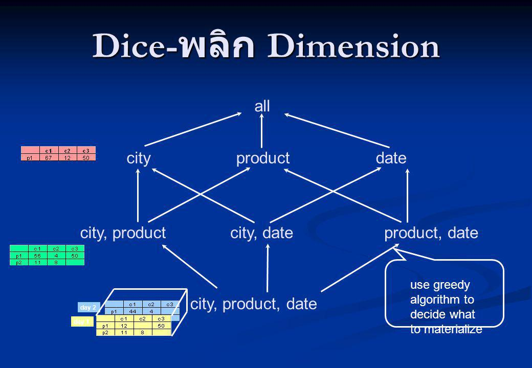 Dice- พลิก Dimension city, product, date city, productcity, dateproduct, date cityproductdate all day 2 day 1 use greedy algorithm to decide what to m