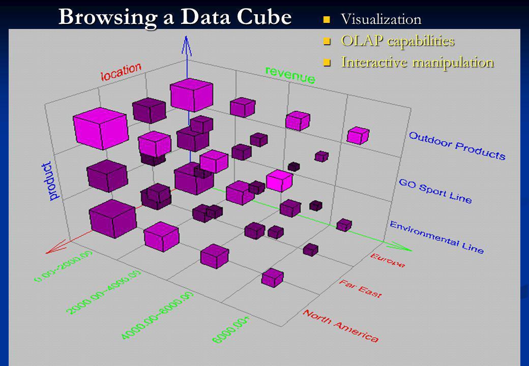 Browsing a Data Cube Visualization Visualization OLAP capabilities OLAP capabilities Interactive manipulation Interactive manipulation