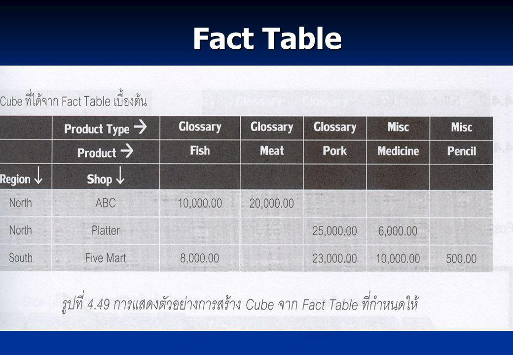 Fact Table